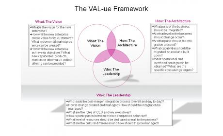 The VAL-ue Framework