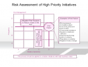 Risk Assessment of High Priority Initiatives