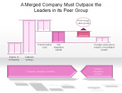 A Merged Company Must Outpace the Leaders in its Peer Group