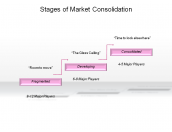 Stages of Market Consolidation