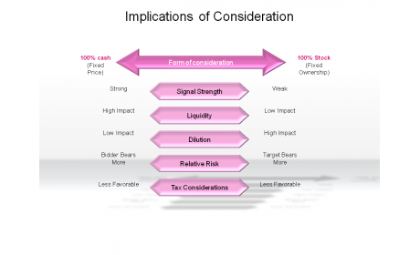 Implications of Consideration