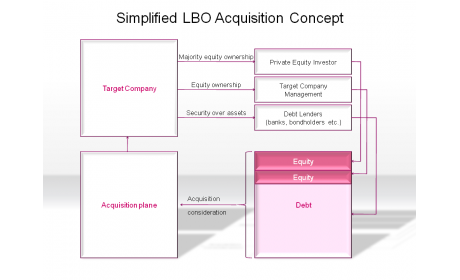 Simplified LBO Acquisition Concept
