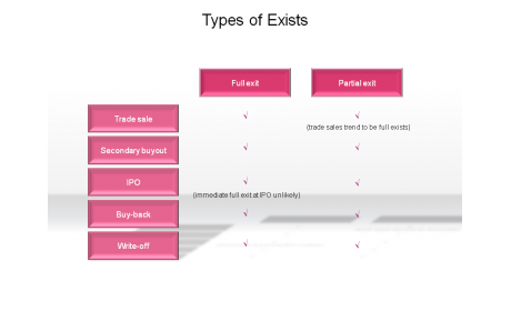 Types of Exists