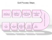 Exit Process Steps