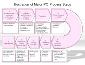 Illustration of Major IPO Process Steps
