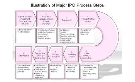 Illustration of Major IPO Process Steps
