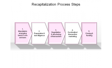 Recapitalization Process Steps