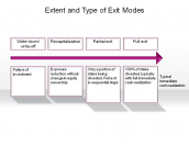 Extent and Type of Exit Modes