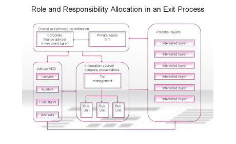 Role and Responsibility Allocation in an Exit Process