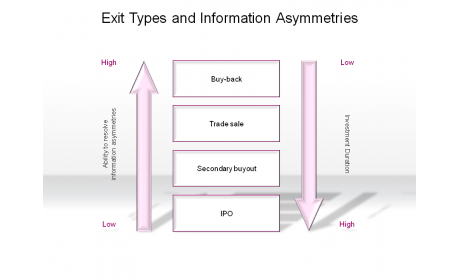 Exit Types and Information Asymmetries