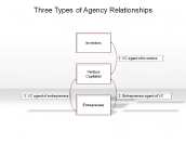 Three Types of Agency Relationships