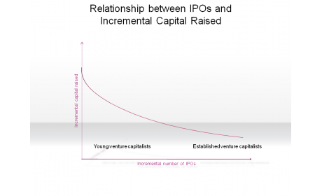 Relationship between IPOs and Incremental Capital Raised