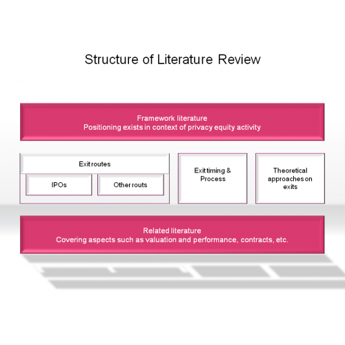 structure of a literature review essay 1 sample literature review contributed by susan mckenna and marcia curtis this is the sort of literature review that might be incorporated into an analytical essay.