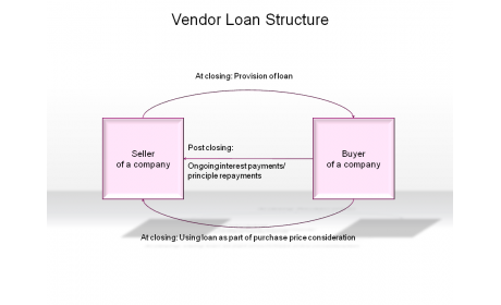 Vendor Loan Structure