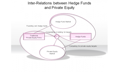 Inter-Relations between Hedge Funds and Private Equity