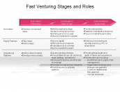 Fast Venturing Stages and Roles