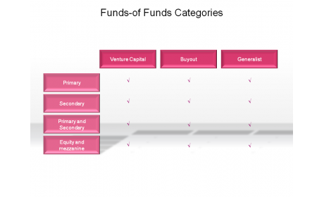 Funds-of Funds Categories
