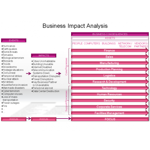 omega corporation business impact analysis There are two distinct impact areas identified--the deployment impact representing the impacts that may occur during the rollout of the project, and the post-implementation impact for the ongoing needs for example, during deployment there may be a systems outage while software is deployed, but that.