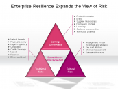 Enterprise Resilience Expands the View of Risk