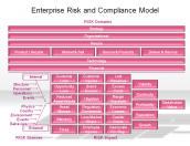 Enterprise Risk and Compliance Model