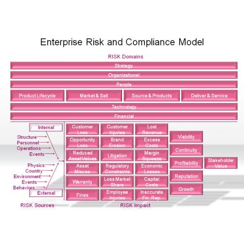 practical enterprise risk management a business process approach pdf