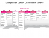 Example Risk Domain Classification Scheme