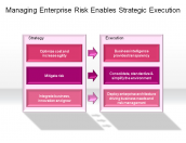 Managing Enterprise Risk Enables Strategic Execution