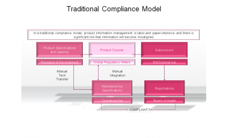 Traditional Compliance Model