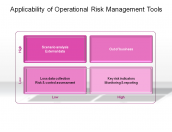 Applicability of Operational Risk Management Tools