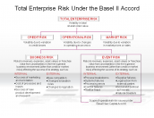 Total Enterprise Risk Under the Basel II Accord