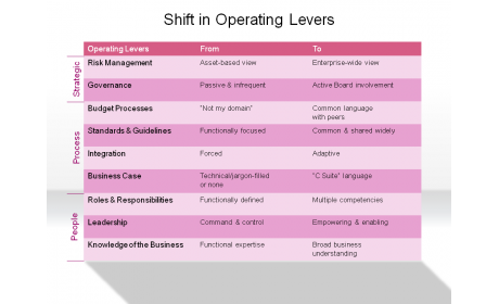 Shift in Operating Levers