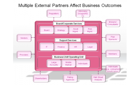 Multiple External Partners Affect Business Outcomes
