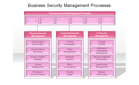 Business Security Management Processes