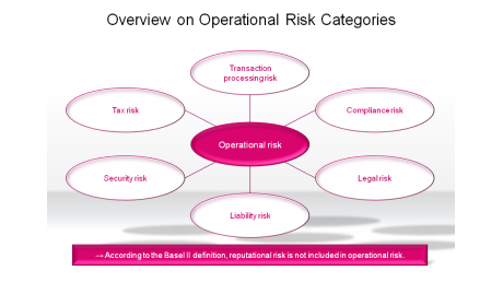 Overview on Operational Risk Categories