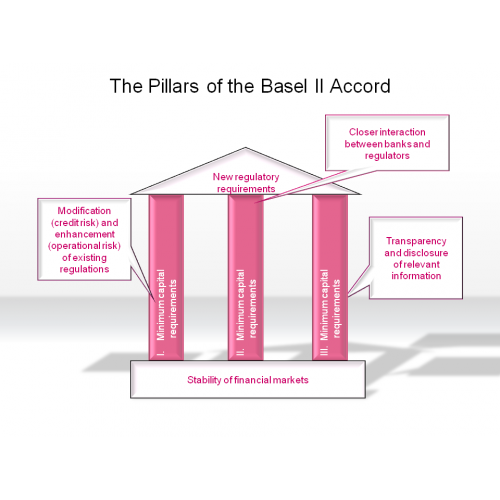 overview of basel accord Basel iii introduced much tighter capital requirements than basel i and basel ii to address the weaknesses in the previous accord one of the most evident problems with basel ii was that it did not moderate the imprudent lending activities of banking institutions.