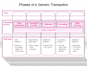 Phases of a Generic Transaction