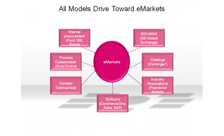 All Models Drive Toward eMarkets