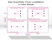 Basic Buyer/Seller Power Constellations in Online Markets