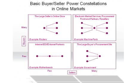 Basic Buyer/Seller Power Constellations in Online Markets