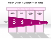 Margin Erosion in Electronic Commerce