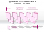 Opportunities for Disintermediation in Electronic Commerce
