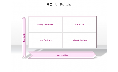 ROI for Portals