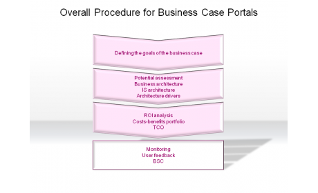 Overall Procedure for Business Case Portals