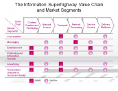 The Information Superhighway Value Chain and Market Segments