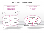 Two forms of Convergence