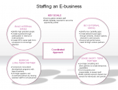 Staffing an E-business