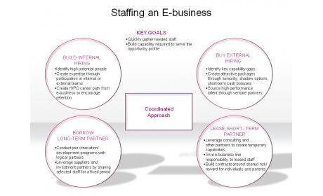 Staffing an E-business