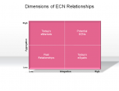 Dimensions of ECN Relationships