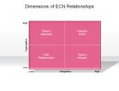 Dimensions of ECN Relationships