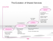 The Evolution of Shared Services
